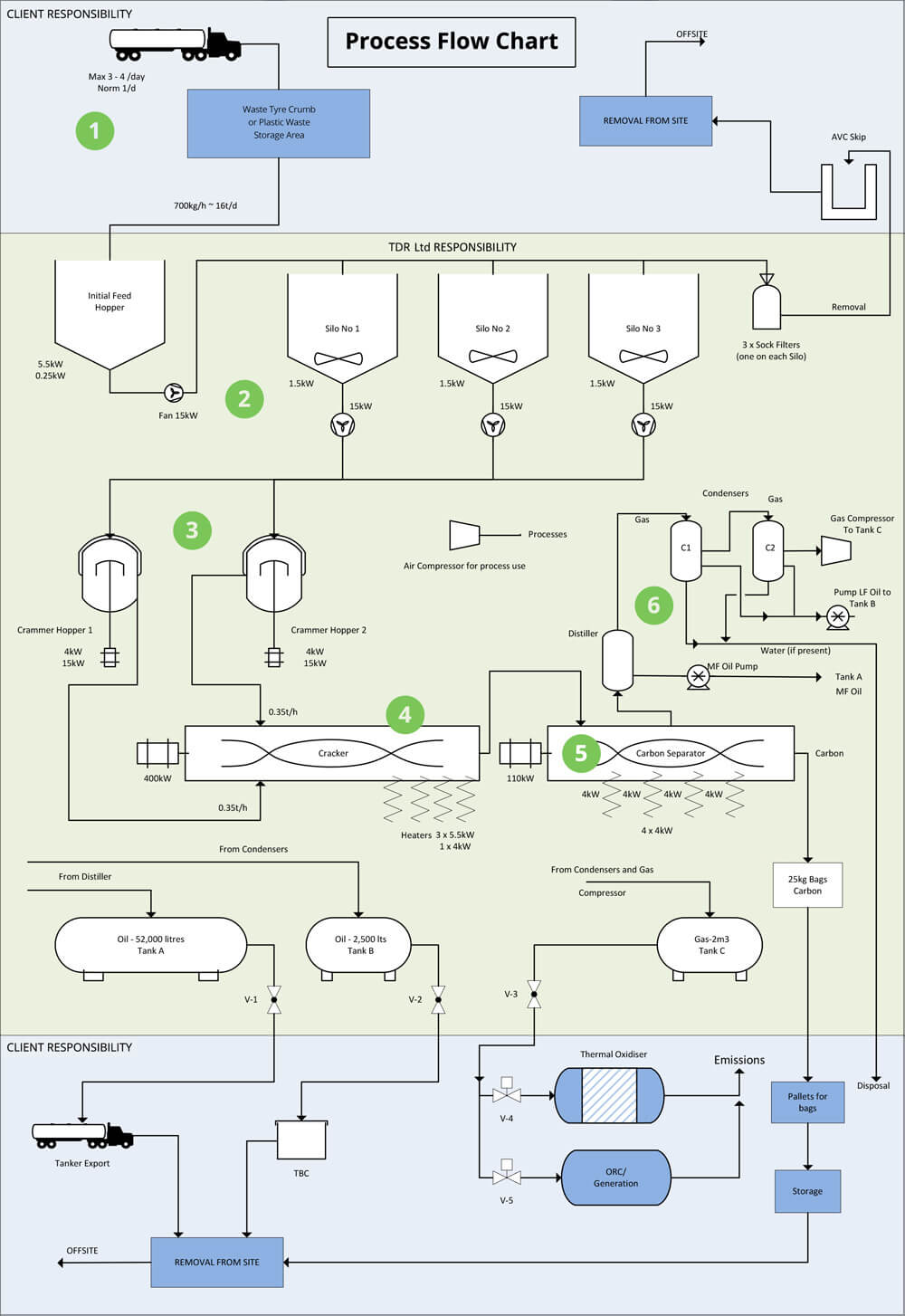 Thermodynamic Reprocessing Process Flow Chart